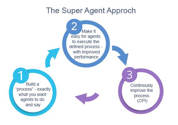 Super-Agent Calling Services