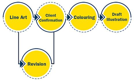Vector Illustartion Process Design Flowchart
