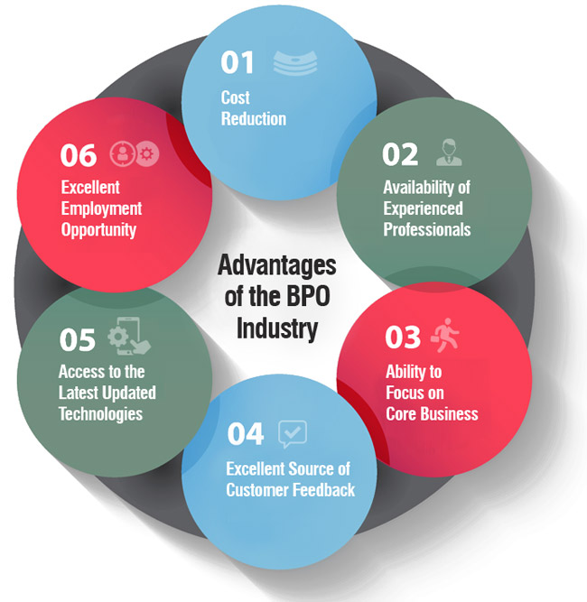 Advantages Of The Bpo Industry Flatworld Solutions