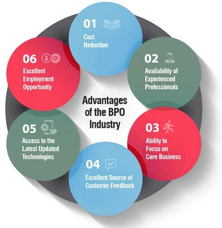Role of HR in Indian BPO Industries