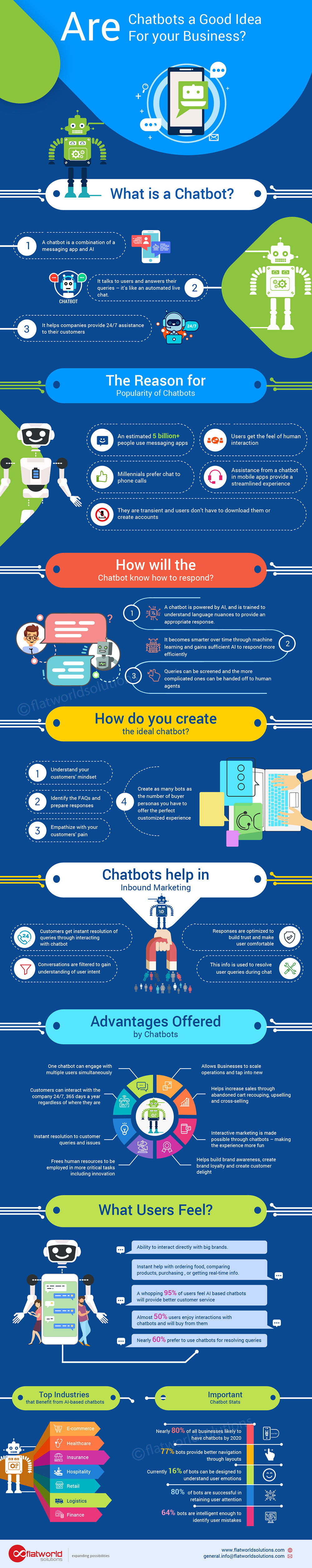 Infographics: Are Chatbots Good for your Business