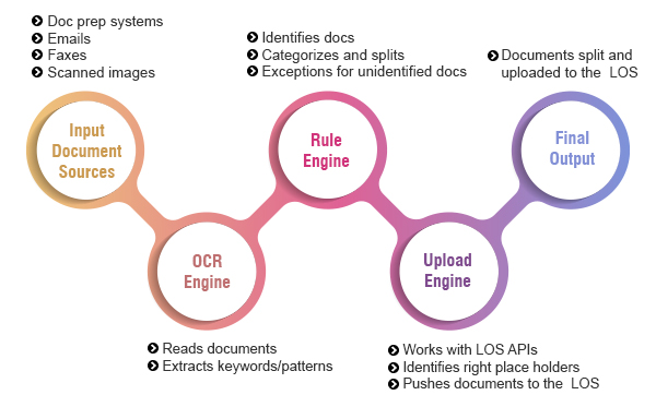 Standard Automated Indexing Workflow