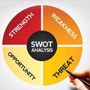SWOT Analysis in Business