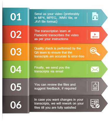 Video Transcription Process at FWS